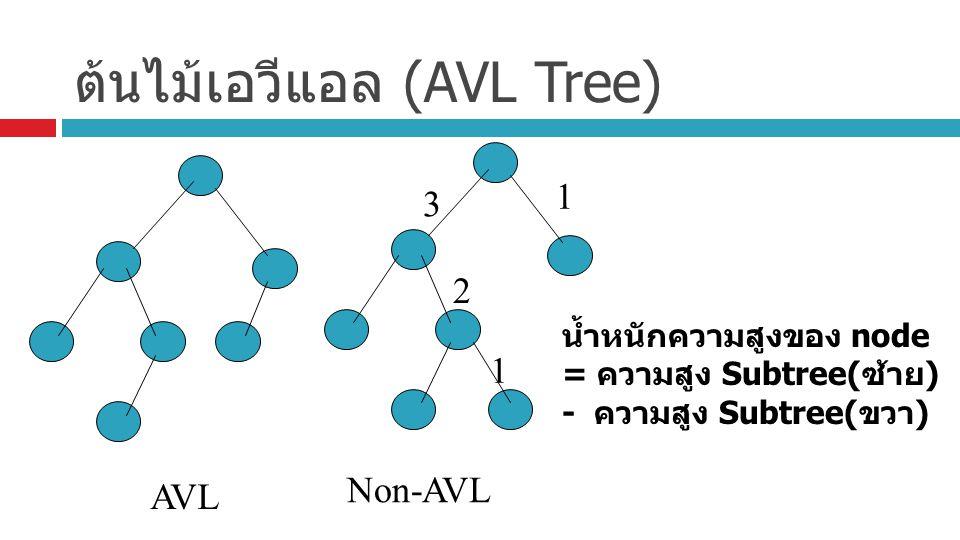ต้นไม้เอวีแอล (AVL Tree) AVL Non-AVL 1 1 2 3 น้ำหนักความสูงของ node = ความสูง Subtree( ซ้าย ) - ความสูง Subtree( ขวา )
