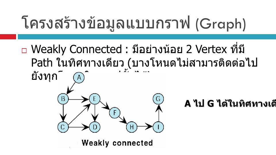 โครงสร้างข้อมูลแบบกราฟ (Graph)  Weakly Connected : มีอย่างน้อย 2 Vertex ที่มี Path ในทิศทางเดียว ( บางโหนดไม่สามารติดต่อไป ยังทุกโหนดในกราฟนั้นได้ )