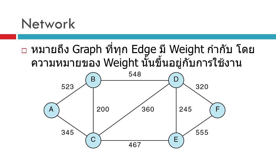 Network  หมายถึง Graph ที่ทุก Edge มี Weight กำกับ โดย ความหมายของ Weight นั้นขึ้นอยู่กับการใช้งาน