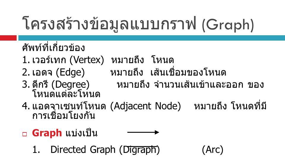 โครงสร้างข้อมูลแบบกราฟ (Graph) ศัพท์ที่เกี่ยวข้อง 1. เวอร์เทก (Vertex) หมายถึง โหนด 2. เอดจ (Edge) หมายถึง เส้นเชื่อมของโหนด 3. ดีกรี (Degree) หมายถึง