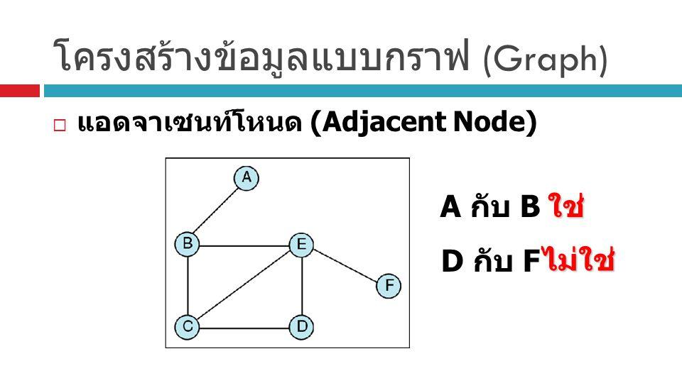  แอดจาเซนท์โหนด (Adjacent Node) A กับ B D กับ Fใช่ ไม่ใช่