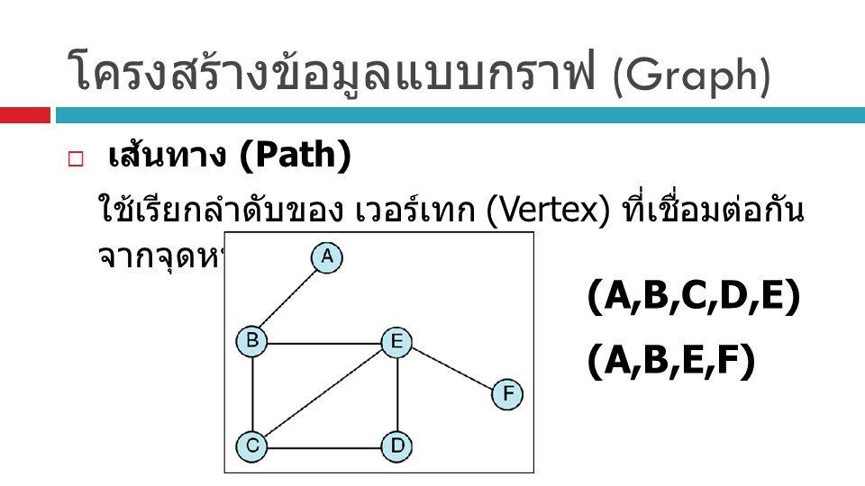 โครงสร้างข้อมูลแบบกราฟ (Graph)  เส้นทาง (Path) ใช้เรียกลำดับของ เวอร์เทก (Vertex) ที่เชื่อมต่อกัน จากจุดหนึ่งไปยังอีกจุดหนึ่ง (A,B,C,D,E) (A,B,E,F)