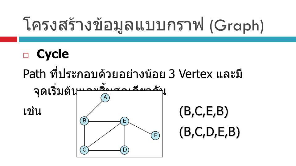 โครงสร้างข้อมูลแบบกราฟ (Graph)  Cycle Path ที่ประกอบด้วยอย่างน้อย 3 Vertex และมี จุดเริ่มต้นและสิ้นสุดเดียวกัน เช่น (B,C,E,B)(B,C,D,E,B)