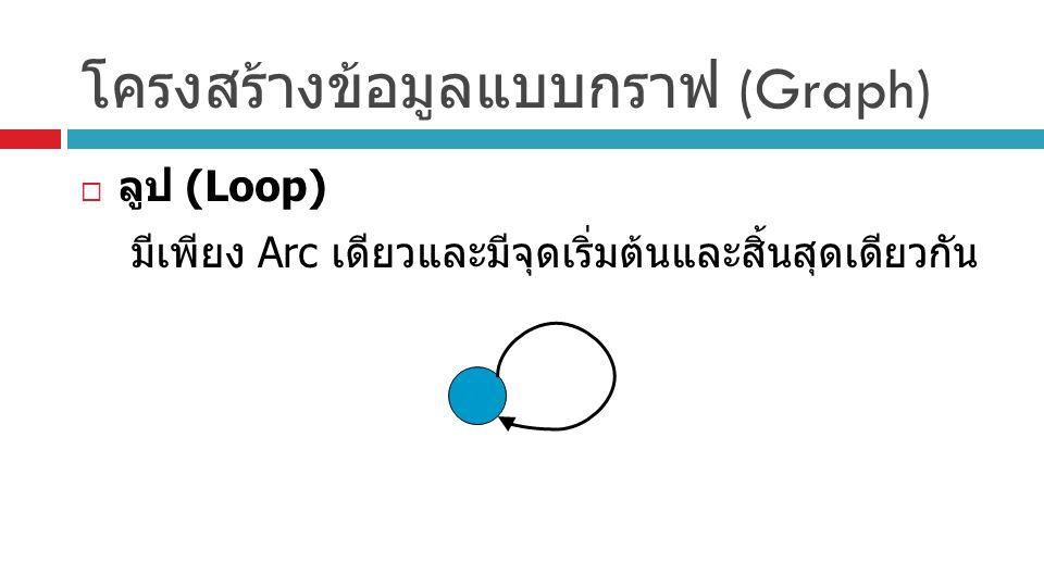 โครงสร้างข้อมูลแบบกราฟ (Graph)  ลูป (Loop) มีเพียง Arc เดียวและมีจุดเริ่มต้นและสิ้นสุดเดียวกัน