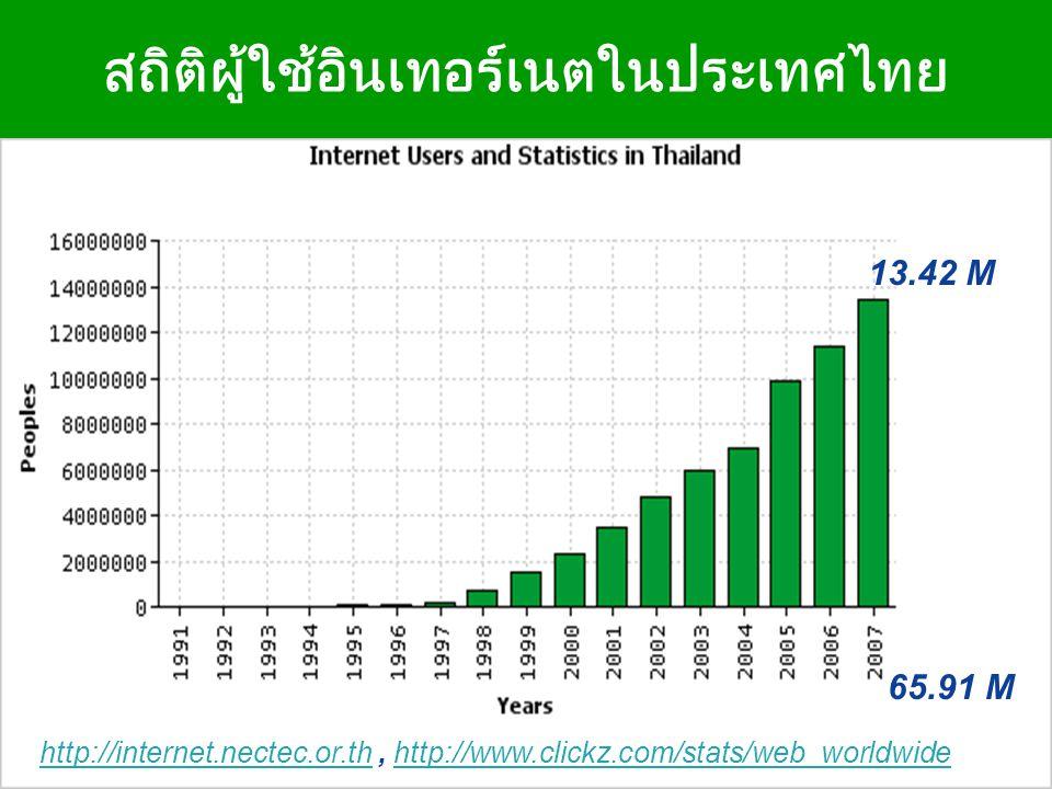 Company LOGO สถิติผู้ใช้อินเทอร์เนตในประเทศไทย http://internet.nectec.or.thhttp://internet.nectec.or.th, http://www.clickz.com/stats/web_worldwidehttp