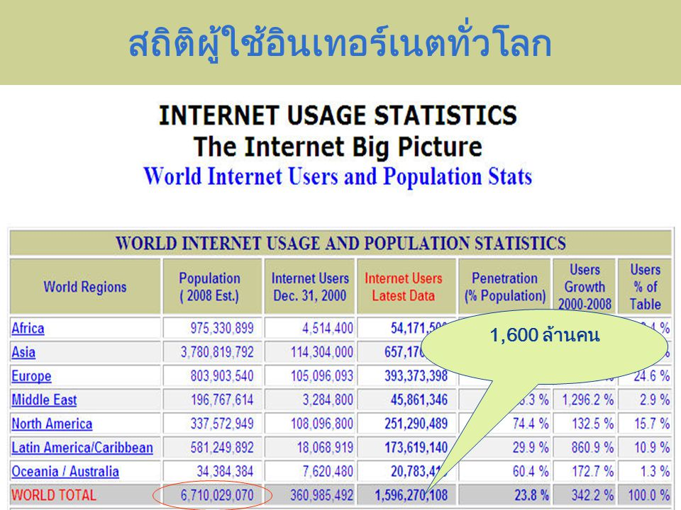 Company LOGO สถิติผู้ใช้อินเทอร์เนตทั่วโลก 1,600 ล้านคน