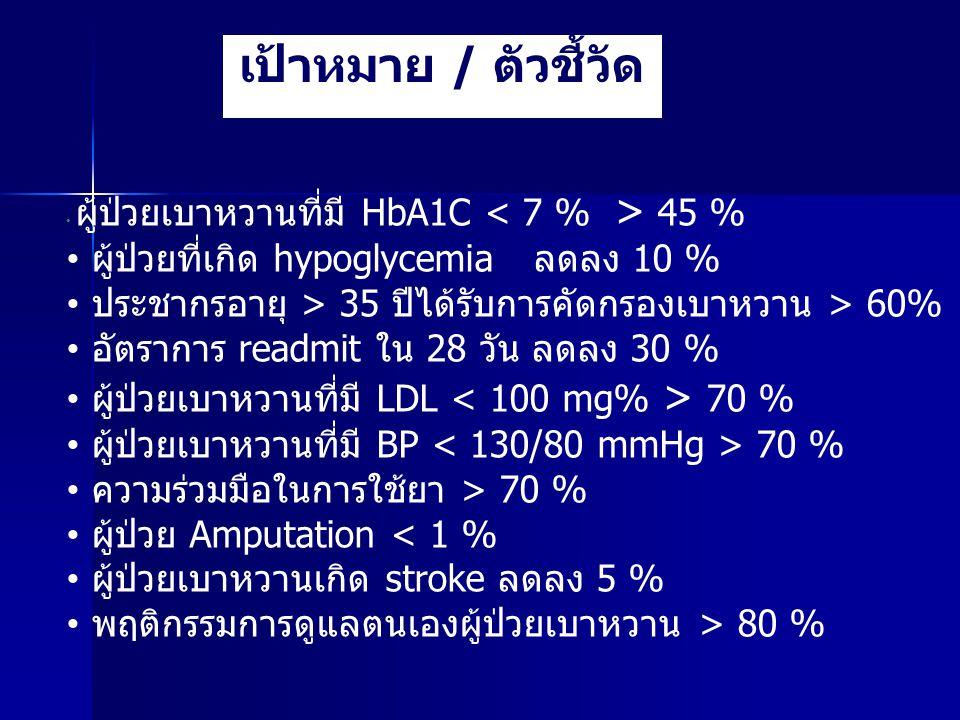เป้าหมาย / ตัวชี้วัด ผู้ป่วยเบาหวานที่มี HbA1C 45 % ผู้ป่วยที่เกิด hypoglycemia ลดลง 10 % ประชากรอายุ > 35 ปีได้รับการคัดกรองเบาหวาน > 60% อัตราการ re