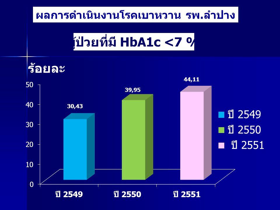 ผลการดำเนินงานโรคเบาหวาน รพ.ลำปาง ผู้ป่วยที่มี HbA1c <7 % ร้อยละ