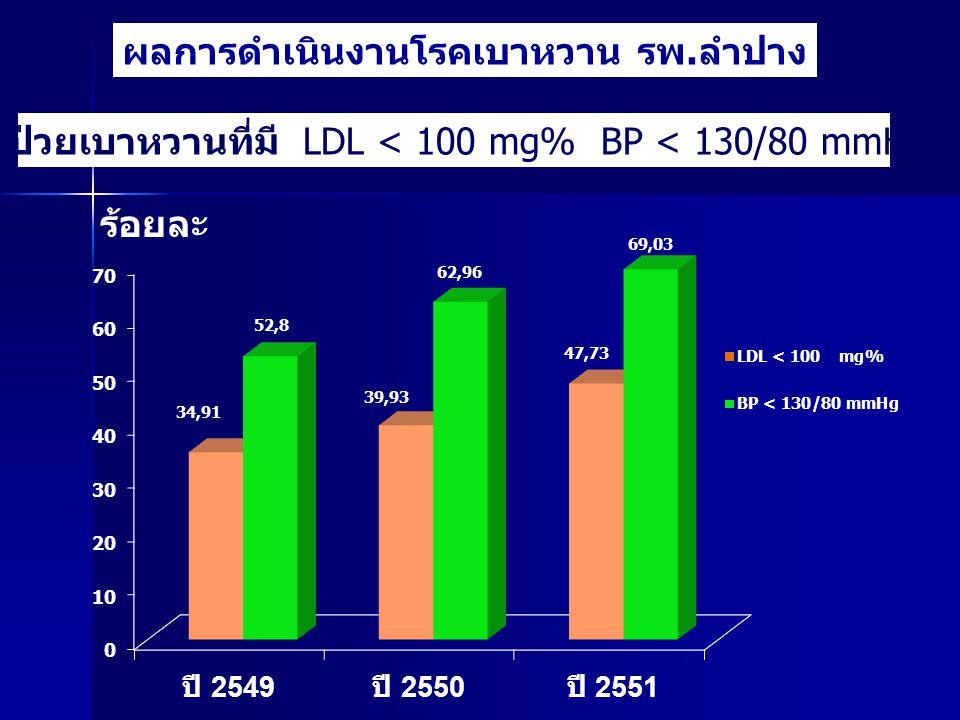 ผลการดำเนินงานโรคเบาหวาน รพ.ลำปาง ผู้ป่วยเบาหวานที่มี LDL < 100 mg% BP < 130/80 mmHg ร้อยละ