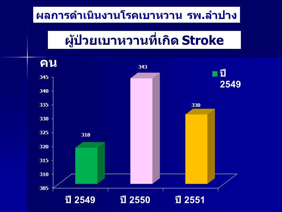 ผลการดำเนินงานโรคเบาหวาน รพ.ลำปาง คน ผู้ป่วยเบาหวานที่เกิด Stroke ลดลง 5%