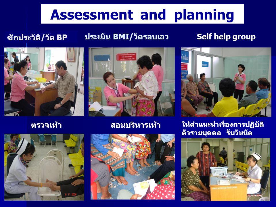 ประเมิน BMI/วัดรอบเอว สอนบริหารเท้า ซักประวัติ/วัด BP Assessment and planning Self help group ให้คำแนะนำเรื่องการปฏิบัติ ตัวรายบุคคล รับวันนัด ตรวจเท้