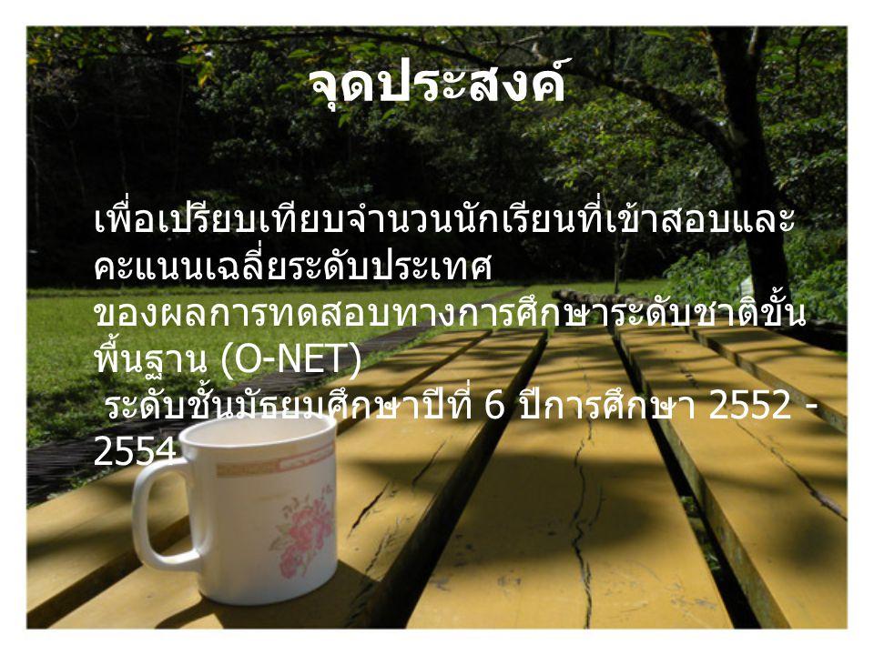 แหล่งที่มา http://www.spm6.org