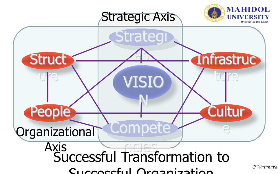 P Watanapa VISIO N Strategi es Compete ncies Struct ure People Cultur e Infrastruc ture Strategic Axis Organizational Axis Successful Transformation t