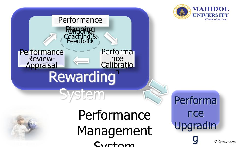 P Watanapa Rewarding System Performance Planning Performa nce Calibratio n Performance Review- Appraisal Ongoing Coaching & Feedback Performa nce Upgr