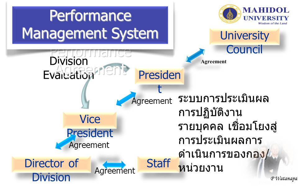 P Watanapa University Council Presiden t Vice President Agreement Director of Division Agreement Staff Agreement Division Evaluation ระบบการประเมินผล