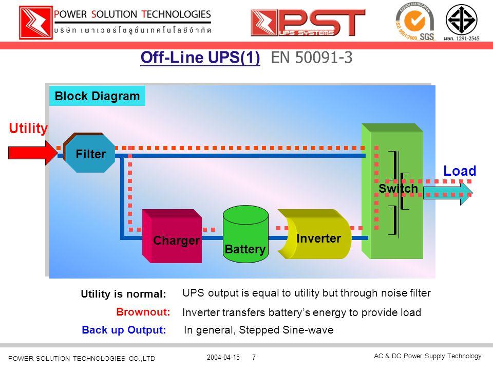 AC & DC Power Supply Technology 2004-04-1538 POWER SOLUTION TECHNOLOGIES CO.,LTD การใช้งาน Software UPSentry Smart 2000 โปรแกรม UPSentry Smart เมนู Scroll บันทึกเหตุการณ์เป็นเส้นกราฟแสดงสถานะทางด้าน input และทางด้าน output Scroll