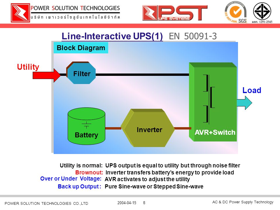 AC & DC Power Supply Technology 2004-04-158 POWER SOLUTION TECHNOLOGIES CO.,LTD Block Diagram Line-Interactive UPS(1) EN 50091-3 Battery Load Utility
