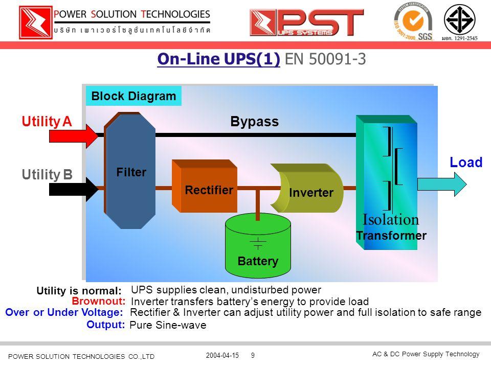 AC & DC Power Supply Technology 2004-04-159 POWER SOLUTION TECHNOLOGIES CO.,LTD Block Diagram Load Utility A On-Line UPS(1) EN 50091-3 Utility B Batte