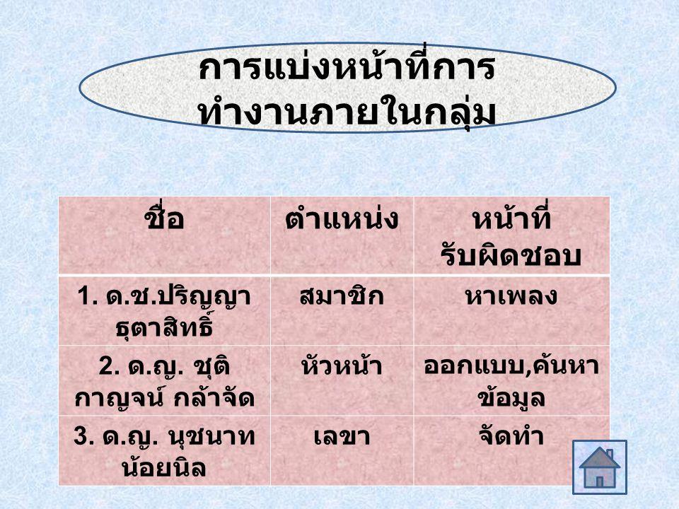 1.ปริญญา ธุตาสิทธิ์ เลือกหัวข้อ ท่องเที่ยว 4 ภาค เพราะเราจะรู้จักสถานที่ท่องเที่ยว ต่าง ๆ 2.