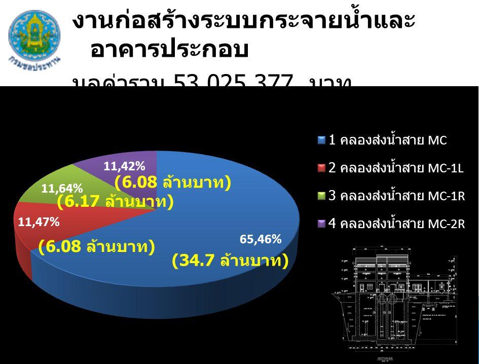 งานก่อสร้างระบบกระจายน้ำและ อาคารประกอบ มูลค่ารวม 53,025,377 บาท (42.46 %) (34.7 ล้านบาท ) (6.08 ล้านบาท ) (6.17 ล้านบาท ) (6.08 ล้านบาท )