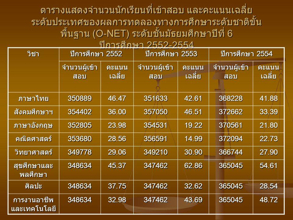 ตารางแสดงจำนวนนักเรียนที่เข้าสอบ และคะแนนเฉลี่ย ระดับประเทศของผลการทดลองทางการศึกษาระดับชาติขั้น พื้นฐาน (O-NET) ระดับชั้นมัธยมศึกษาปีที่ 6 ปีการศึกษา