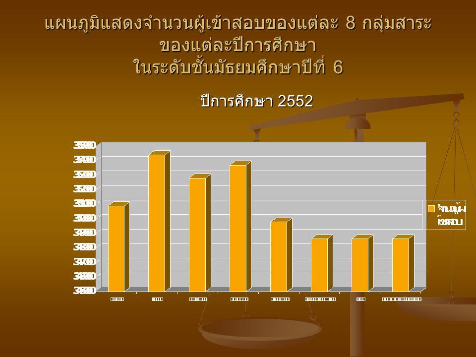 แผนภูมิแสดงจำนวนผู้เข้าสอบของแต่ละ 8 กลุ่มสาระ ของแต่ละปีการศึกษา ในระดับชั้นมัธยมศึกษาปีที่ 6 ปีการศึกษา 2552
