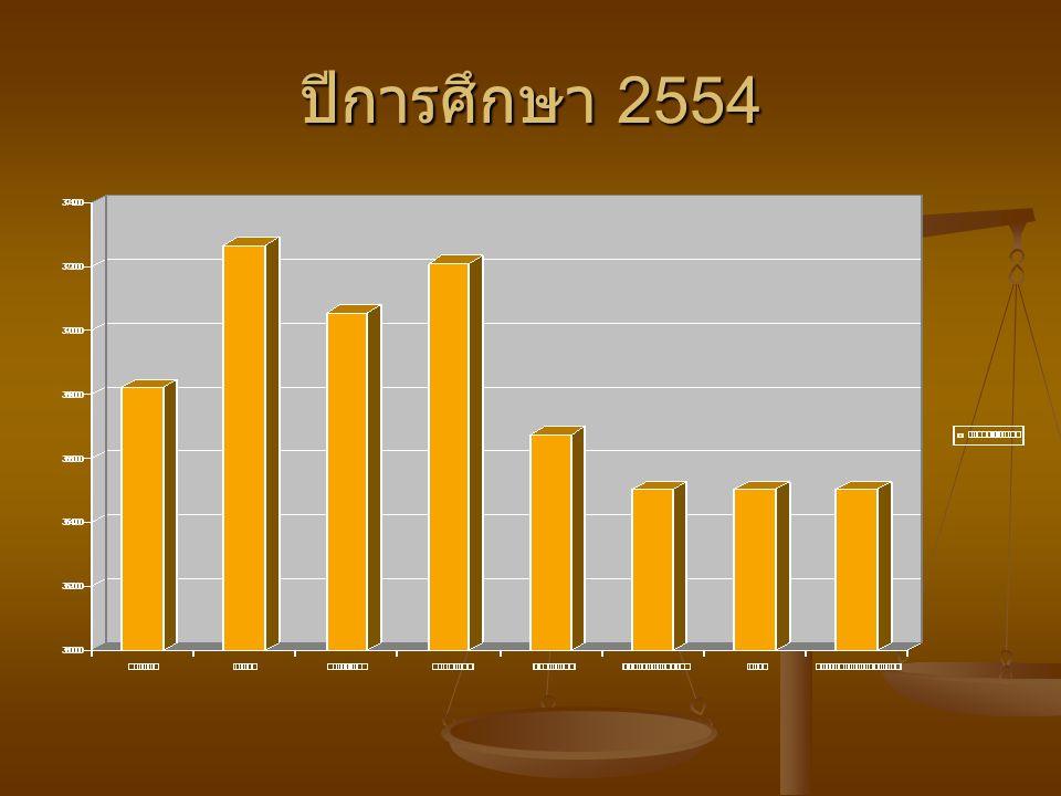 ปีการศึกษา 2554