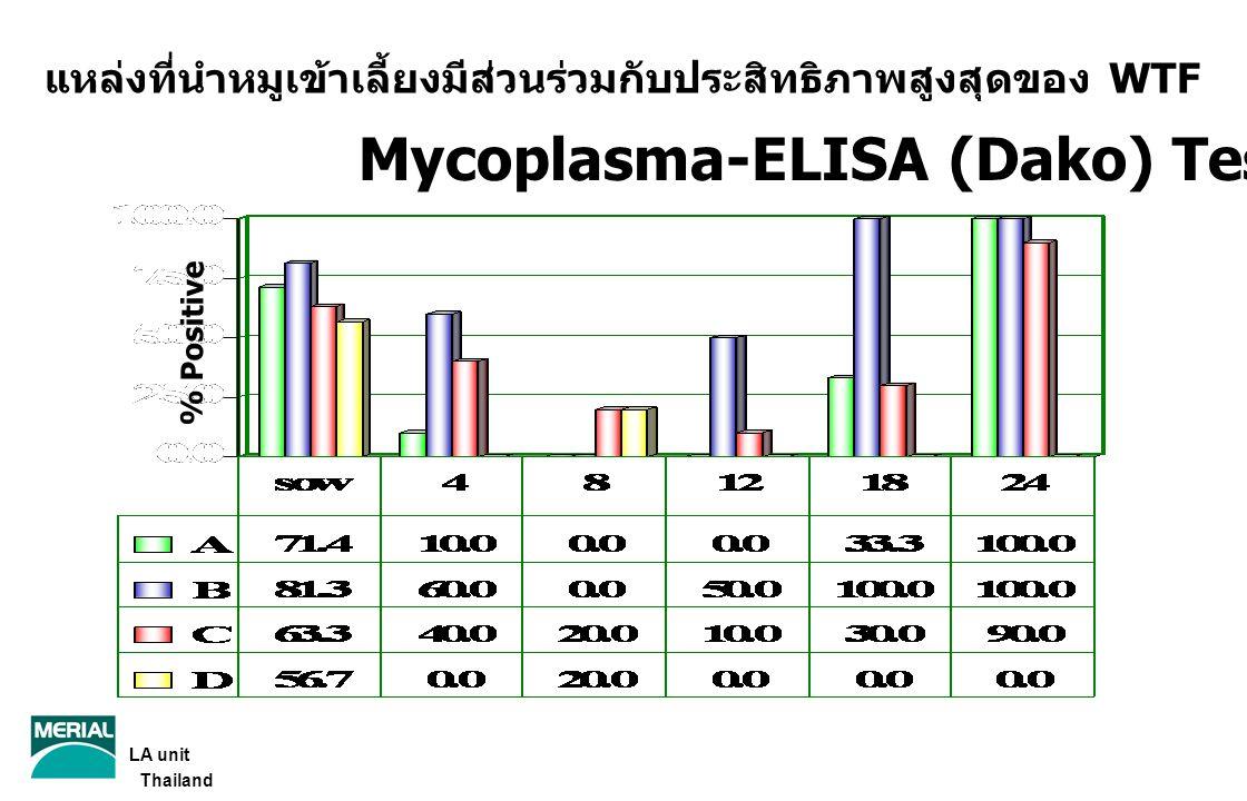 แหล่งที่นำหมูเข้าเลี้ยงมีส่วนร่วมกับประสิทธิภาพสูงสุดของ WTF Mycoplasma-ELISA (Dako) Test % Positive LA unit Thailand