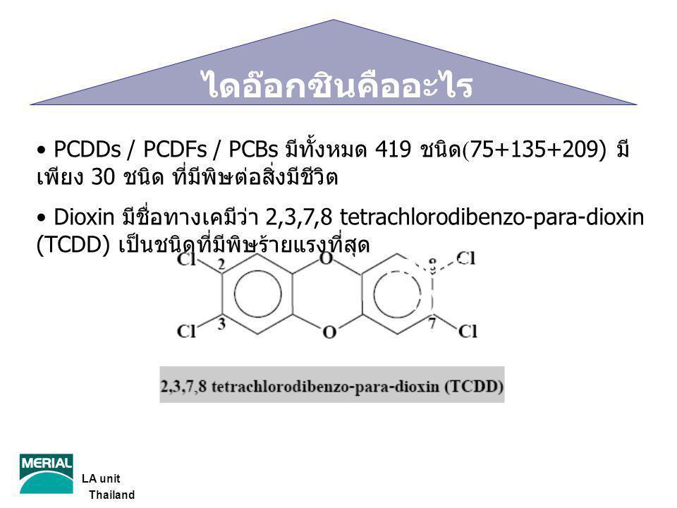 TCDD (Dioxi n) PCDDs / PCDFs / PCBs มีทั้งหมด 419 ชนิด (75+135+209) มี เพียง 30 ชนิด ที่มีพิษต่อสิ่งมีชีวิต Dioxin มีชื่อทางเคมีว่า 2,3,7,8 tetrachlor