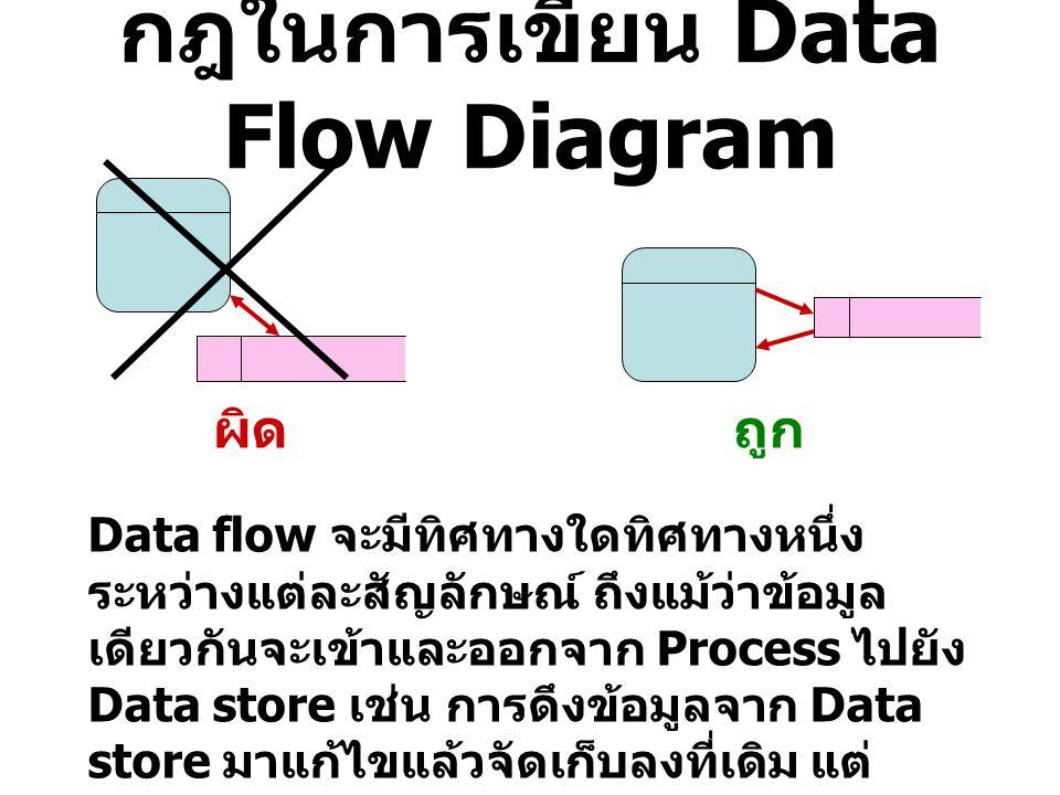 กฎในการเขียน Data Flow Diagram ผิดถูก Data flow จะมีทิศทางใดทิศทางหนึ่ง ระหว่างแต่ละสัญลักษณ์ ถึงแม้ว่าข้อมูล เดียวกันจะเข้าและออกจาก Process ไปยัง Da