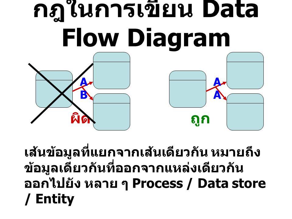 กฎในการเขียน Data Flow Diagram ผิดถูก เส้นข้อมูลที่แยกจากเส้นเดียวกัน หมายถึง ข้อมูลเดียวกันที่ออกจากแหล่งเดียวกัน ออกไปยัง หลาย ๆ Process / Data stor