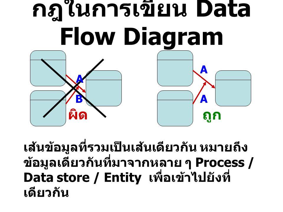 กฎในการเขียน Data Flow Diagram ผิด ถูก เส้นข้อมูลที่รวมเป็นเส้นเดียวกัน หมายถึง ข้อมูลเดียวกันที่มาจากหลาย ๆ Process / Data store / Entity เพื่อเข้าไป