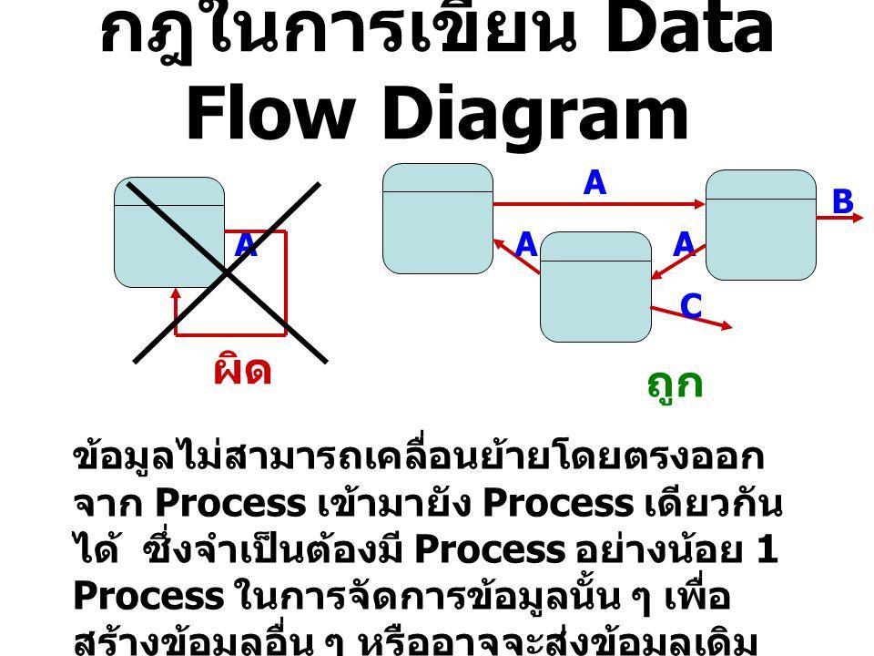 กฎในการเขียน Data Flow Diagram ผิด ถูก ข้อมูลไม่สามารถเคลื่อนย้ายโดยตรงออก จาก Process เข้ามายัง Process เดียวกัน ได้ ซึ่งจำเป็นต้องมี Process อย่างน้