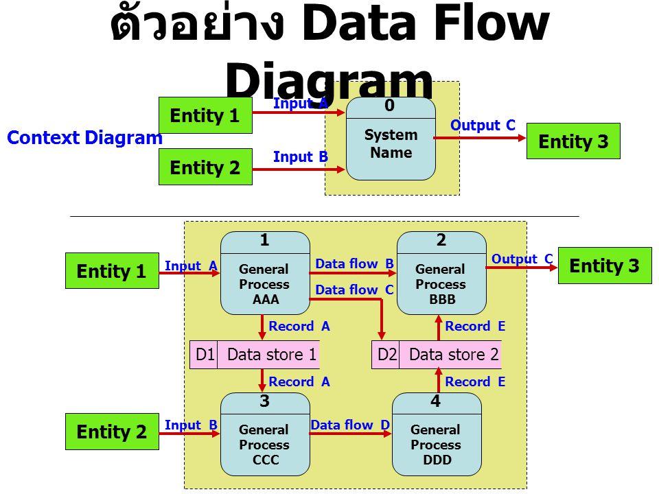 ตัวอย่าง Data Flow Diagram Entity 1 Entity 2 System Name 0 Entity 3 Input A Input B Output C Context Diagram Entity 1 General Process AAA 1 General Pr