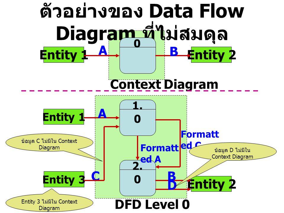ตัวอย่างของ Data Flow Diagram ที่ไม่สมดุล Entity 1 A 0 Entity 2 B Context Diagram 1. 0 2. 0 Entity 1 Entity 3 Entity 2 A C Formatt ed A Formatt ed C B