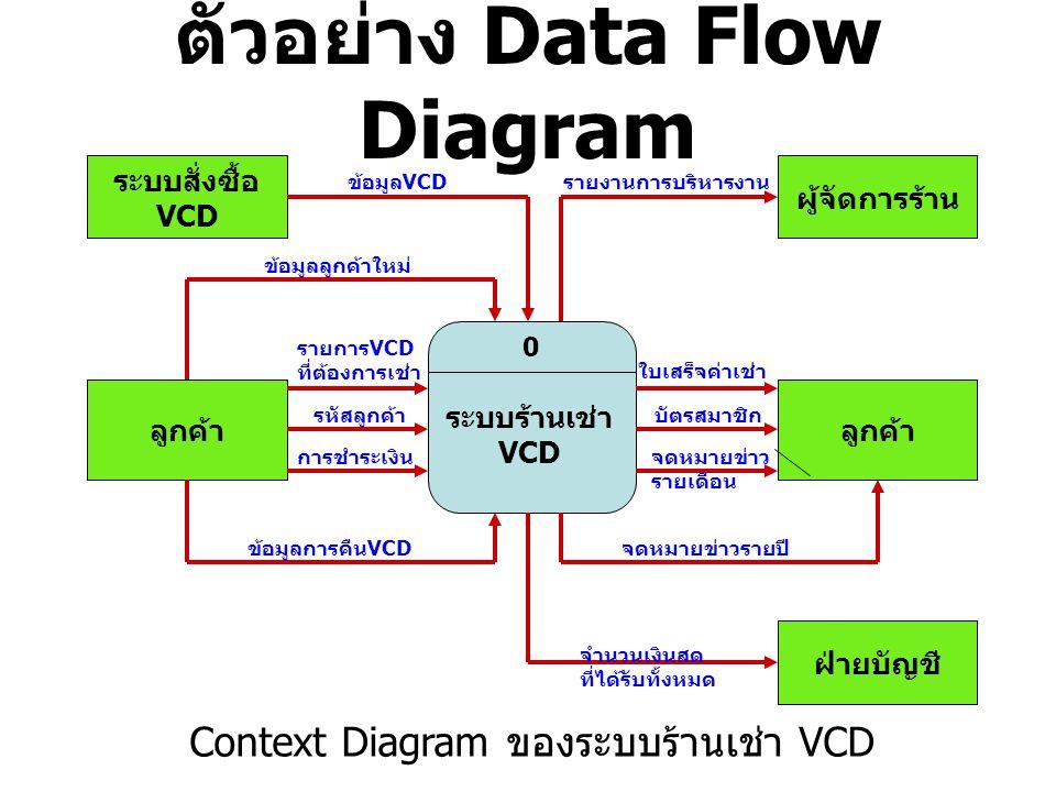 ตัวอย่าง Data Flow Diagram ระบบสั่งซื้อ VCD ระบบร้านเช่า VCD 0 ลูกค้า ผู้จัดการร้าน ลูกค้า ฝ่ายบัญชี รายการVCD ที่ต้องการเช่า รหัสลูกค้า การชำระเงิน ใ