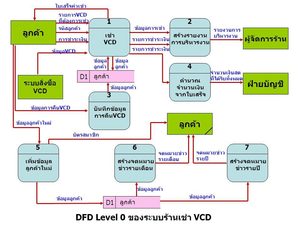 ลูกค้า เช่า VCD 1 สร้างรายงาน การบริหารงาน 2 ผู้จัดการร้าน คำนวณ จำนวนเงิน จากใบเสร็จ 4 บันทึกข้อมูล การคืนVCD 3 เพิ่มข้อมูล ลูกค้าใหม่ 5 สร้างจดหมาย