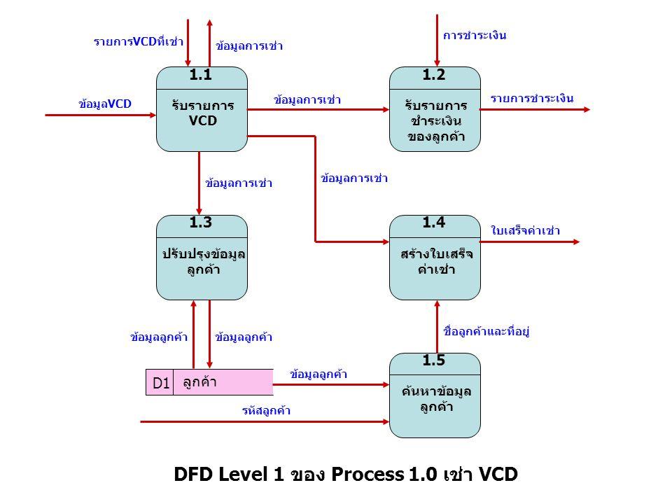 รับรายการ VCD 1.1 รับรายการ ชำระเงิน ของลูกค้า 1.2 ปรับปรุงข้อมูล ลูกค้า 1.3 สร้างใบเสร็จ ค่าเช่า 1.4 ค้นหาข้อมูล ลูกค้า 1.5 รายการVCDที่เช่า ข้อมูลVC