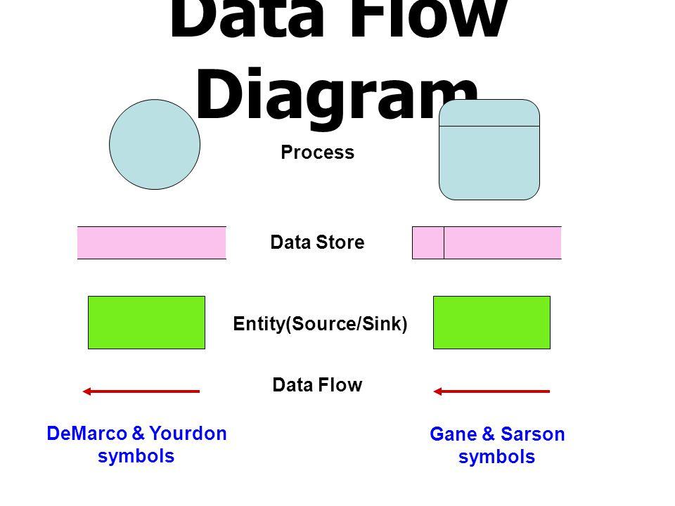 กฎในการเขียน Data Flow Diagram ข้อความที่อยู่ใน Process ต้องเป็นคำกริยา เพื่อบอกการทำงานของ Process นั้น ข้อความที่อยู่ใน Data store / Data flow / Entity ต้องเป็นคำนาม Data flow ที่ชี้เข้า Data store หมายถึง การนำข้อมูลนั้นไปจัดเก็บ ( เพิ่ม / ลบ / แก้ไข ) Data flow ที่ออกมาจาก Sata store หมายถึงการดึงข้อมูลออกมาใช้งาน ปรับปรุงข้อมูล นักศึกษา 1 แฟ้มข้อมูลนักศึกษา D1 นักศึกษา ข้อมูลนักศึกษา ที่ต้องการปรับปรุง ข้อมูลนักศึกษา ก่อนปรับปรุง ข้อมูลนักศึกษา ที่ปรับปรุงแล้ว