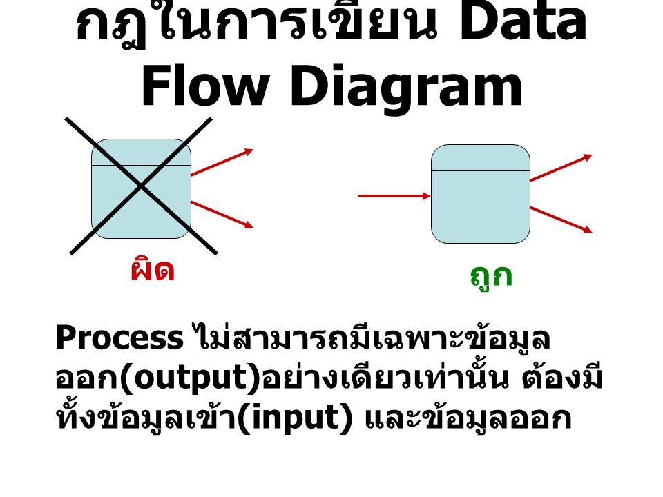 กฎในการเขียน Data Flow Diagram ผิด ถูก Process ไม่สามารถมีเฉพาะข้อมูล ออก (output) อย่างเดียวเท่านั้น ต้องมี ทั้งข้อมูลเข้า (input) และข้อมูลออก