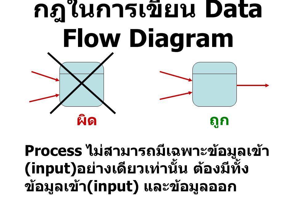 กฎในการเขียน Data Flow Diagram ผิด ถูก ข้อมูลไม่สามารถเคลื่อนย้ายจาก Data store หนึ่งไปยังอีก Data store หนึ่งได้ โดยตรง ข้อมูลต้องถูกย้ายโดย Process