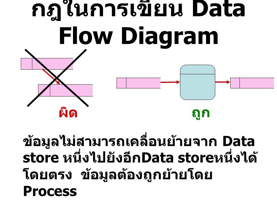 กฎในการเขียน Data Flow Diagram ผิดถูก ข้อมูลไม่สามารถเคลื่อนย้ายจาก แหล่งข้อมูลภายนอกระบบ (Entity) เข้าไปยัง Data store ได้โดยตรง ข้อมูลต้องผ่าน Process การรับข้อมูล จากภายนอกแล้วย้ายไปจัดเก็บใน Data store