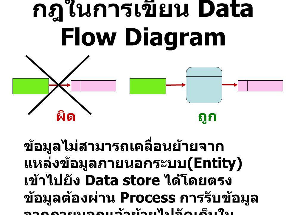 กฎในการเขียน Data Flow Diagram ผิดถูก ข้อมูลไม่สามารถเคลื่อนย้ายจาก แหล่งข้อมูลภายนอกระบบ (Entity) เข้าไปยัง Data store ได้โดยตรง ข้อมูลต้องผ่าน Proce