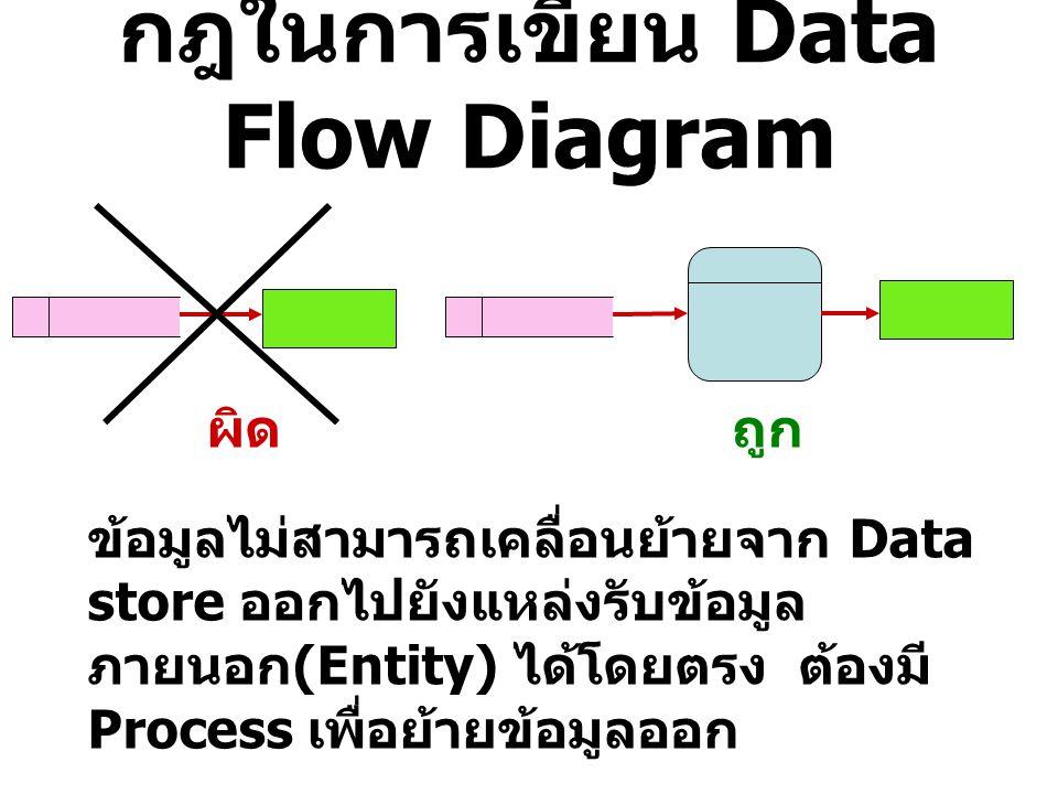 กฎในการเขียน Data Flow Diagram ผิดถูก ข้อมูลไม่สามารถเคลื่อนย้ายจาก Entity ไปยัง Entity ได้โดยตรง ต้อง มี Process เพื่อส่งต่อข้อมูล *** แต่ถ้าข้อมูลนั้นไม่ได้เกี่ยวข้องกับ ระบบงาน ก็ไม่จำเป็นต้องแสดงข้อมูล นั้นใน DFD