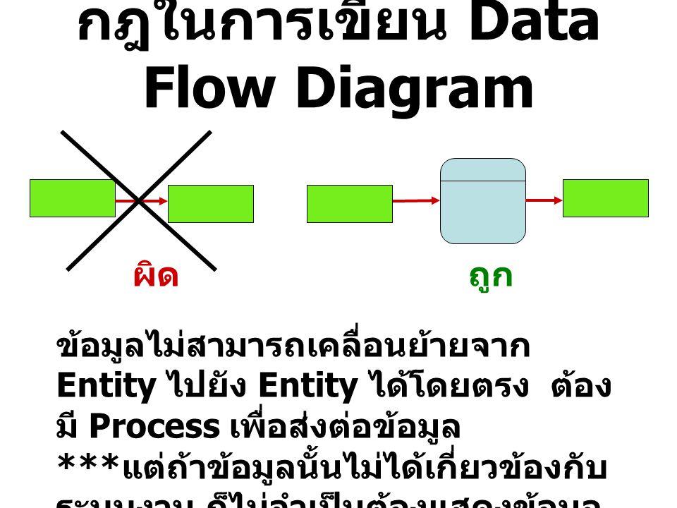 กฎในการเขียน Data Flow Diagram ผิดถูก Data flow จะมีทิศทางใดทิศทางหนึ่ง ระหว่างแต่ละสัญลักษณ์ ถึงแม้ว่าข้อมูล เดียวกันจะเข้าและออกจาก Process ไปยัง Data store เช่น การดึงข้อมูลจาก Data store มาแก้ไขแล้วจัดเก็บลงที่เดิม แต่ ข้อมูลก็ถูกใช้งานคนละเวลากัน ไม่ได้ เกิดขึ้นพร้อมกัน