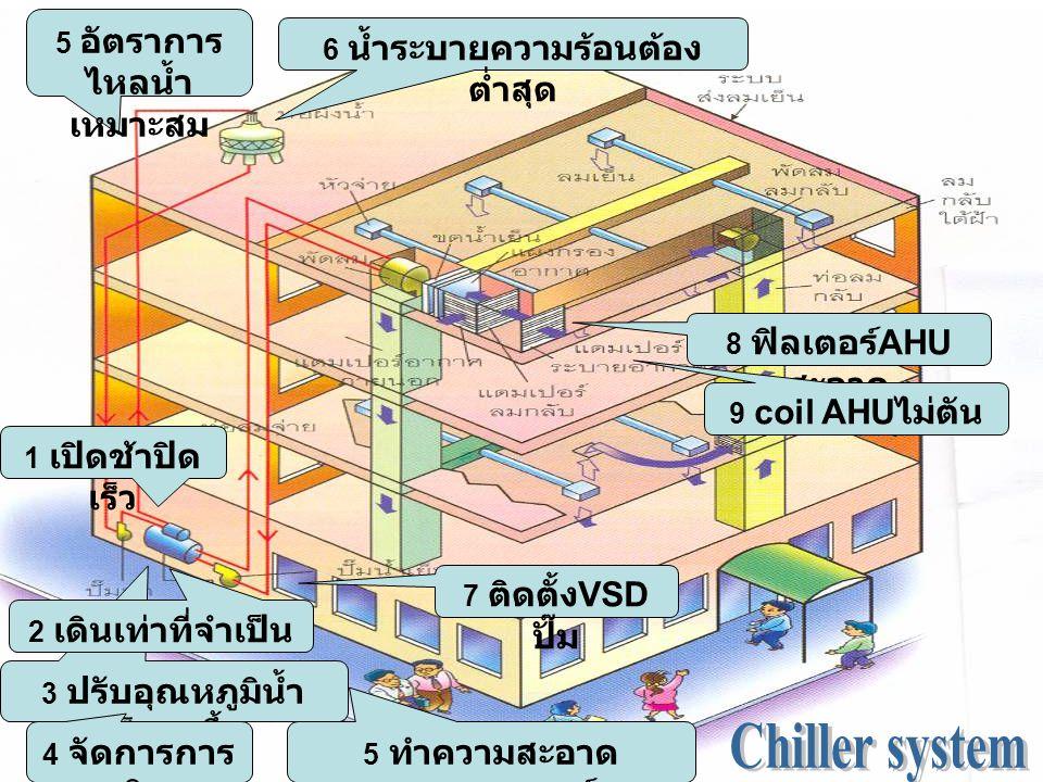 3 ปรับอุณหภูมิน้ำ เย็นสูงขึ้น 1 เปิดช้าปิด เร็ว 4 จัดการการ เดิน 5 ทำความสะอาด คอนเดนเซอร์ 5 อัตราการ ไหลน้ำ เหมาะสม 6 น้ำระบายความร้อนต้อง ต่ำสุด 2 เดินเท่าที่จำเป็น 7 ติดตั้ง VSD ปั๊ม 8 ฟิลเตอร์ AHU สะอาด 9 coil AHU ไม่ตัน