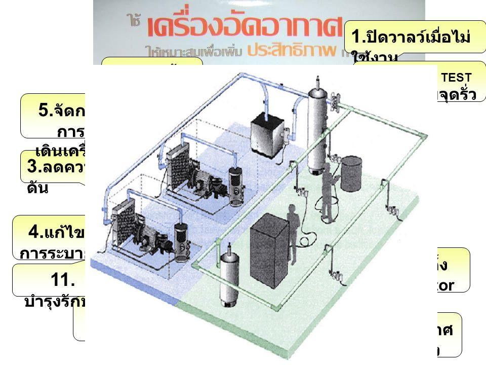 4.หุ้มฉนวน ตู้อบ 3 ไม่ระบาย อากาศทิ้งมาก เกินไป 1 ถ้าอุณหภูมิสูง ควรนำความ ร้อนกลับมาใช้ 7.