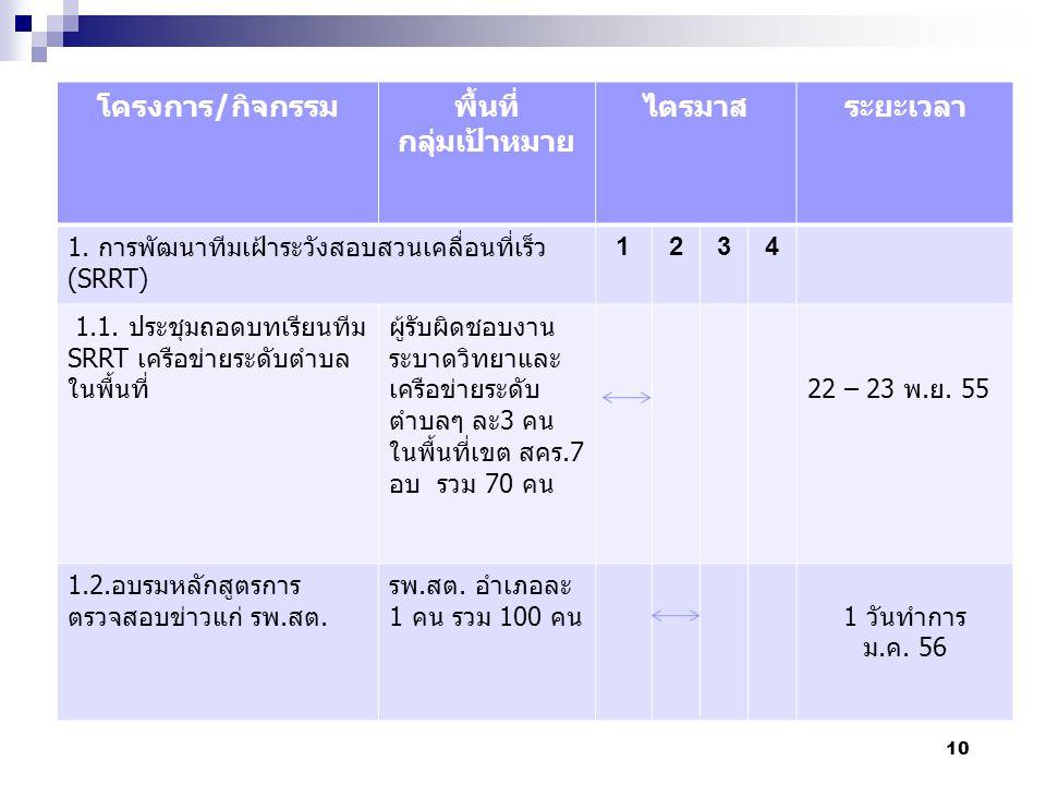 10 โครงการ/กิจกรรมพื้นที่ กลุ่มเป้าหมาย ไตรมาสระยะเวลา 1. การพัฒนาทีมเฝ้าระวังสอบสวนเคลื่อนที่เร็ว (SRRT) 1234 1.1. ประชุมถอดบทเรียนทีม SRRT เครือข่าย