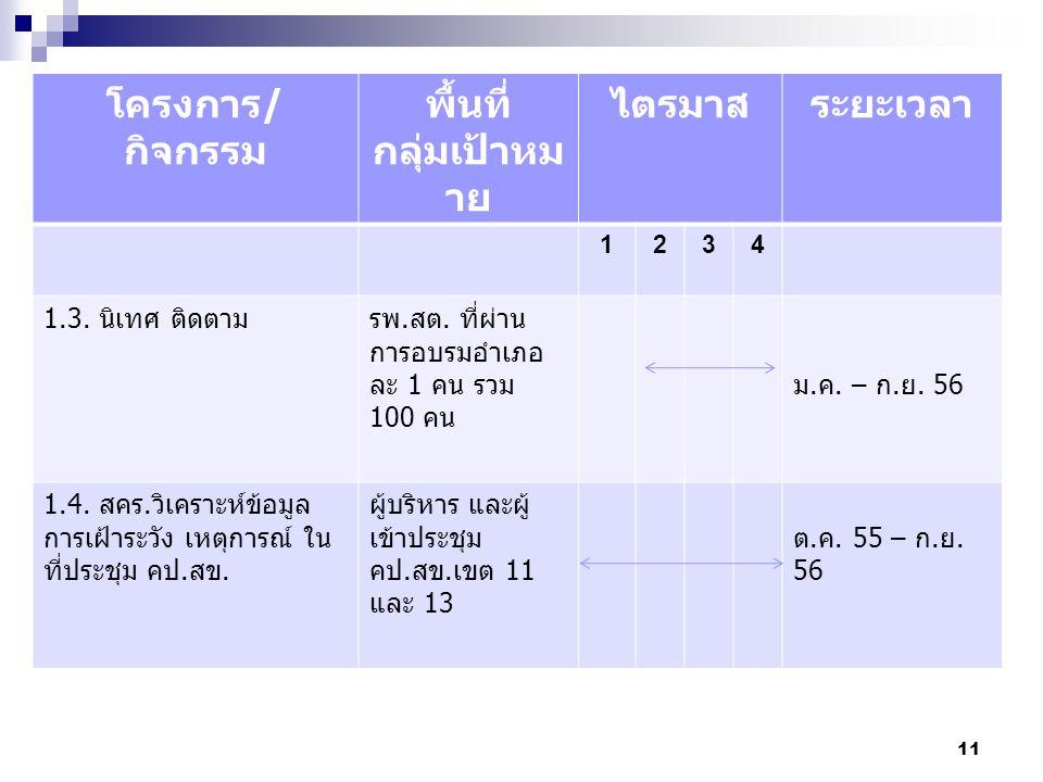 12 โครงการ/กิจกรรมพื้นที่ กลุ่มเป้าหมาย ไตรมาสระยะเวลา 1234 1.5 จัดทำประกาศ/จัดหา รางวัลให้แก่ทีมที่มีผลงาน การเฝ้าระวังเหตุการณ์ พื้นที่เขตตรวจ ราชการที่ 11 และ 13 ก.ค.