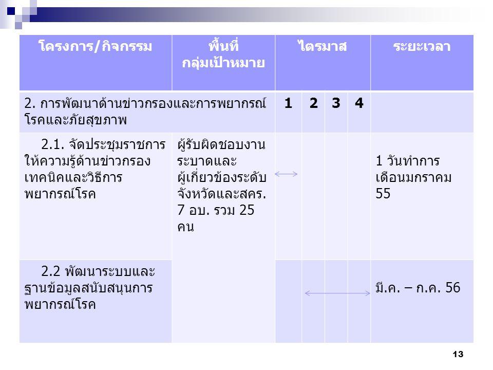 14 โครงการ/กิจกรรมพื้นที่ กลุ่มเป้าหมาย ไตรมาสระยะเวลา 1234 2.3.